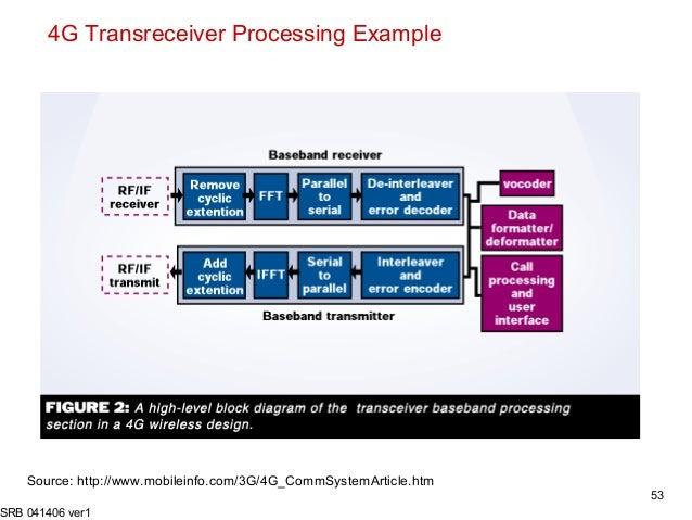 3 g 4g adv chal 041406 ver1 rh slideshare net Camera Diagram Keyboard Diagram