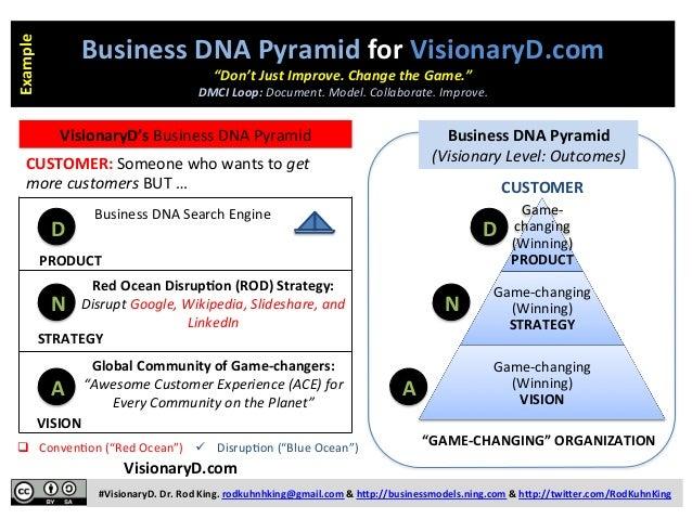 #VisionaryD.  Dr.  Rod  King.  rodkuhnhking@gmail.com  &  h9p://businessmodels.ning.com  &  h9p://twi9er.c...