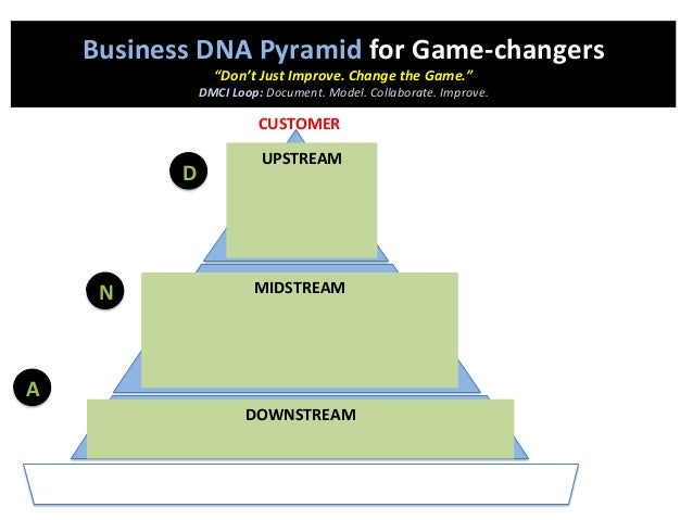 """A N D Business  DNA  Pyramid  for  Game-‐changers   """"Don't  Just  Improve.  Change  the  Game.""""   D..."""