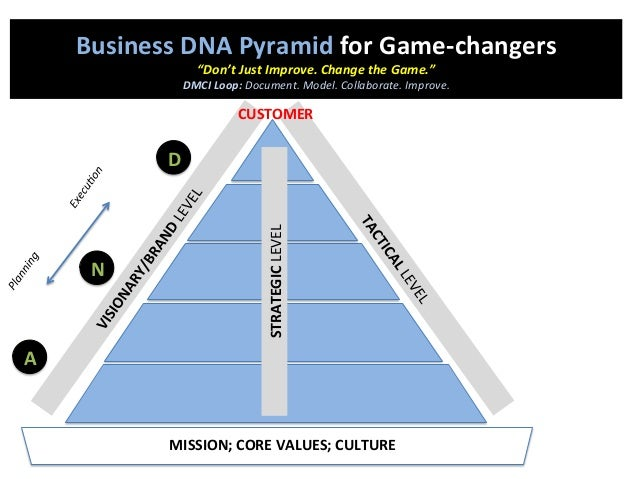 """A N D MISSION;  CORE  VALUES;  CULTURE   Business  DNA  Pyramid  for  Game-‐changers   """"Don't  Just ..."""