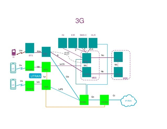 3g ip architecture for Architecture 3g