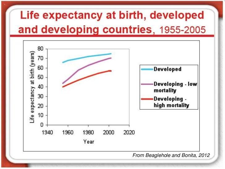 Global Health Inequalities: Focus on Asia-Pacific Slide 3