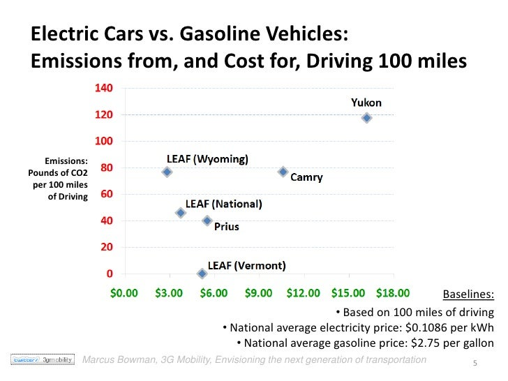 Electric Cars Cost To Drive And Emissions Comparisons Of New Vehicle