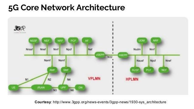 3GPP 5G Control Plane Service Based Architecture