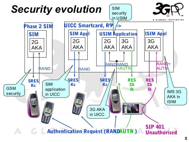 3gpp architecture evolution for Architecture evolutive