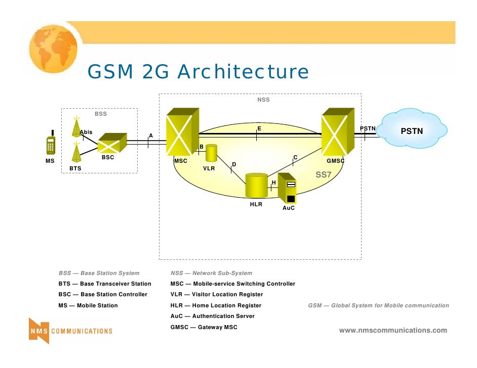 3 g tutorial for Architecture 2g