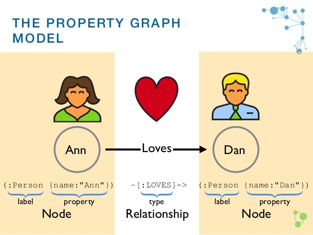Introduction to graph databases GraphDays