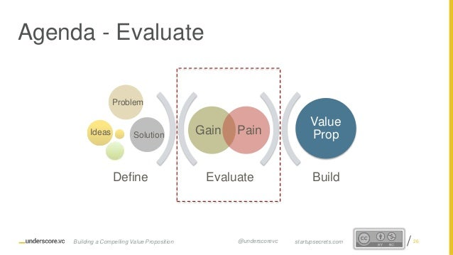 Proprietary and Confidential Evaluate Build Gain Pain Value Prop Define Ideas Problem Solution Agenda - Evaluate 26startup...