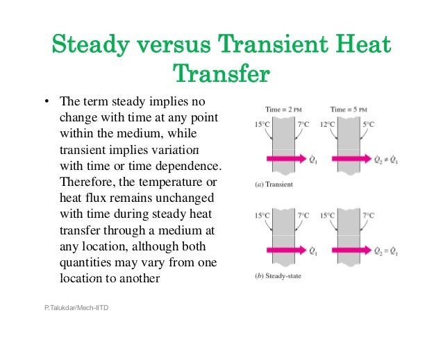 transient heat conduction Transient heat conduction: a application of maclaurin series to heat transfer:  quenching of a metal bar at early times b application of fourier series to heat.