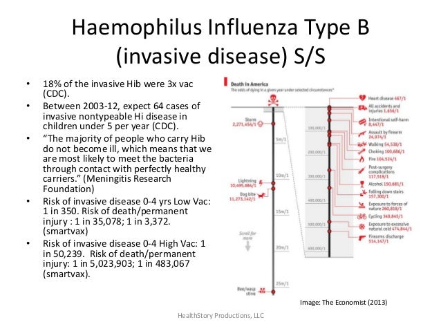 heamophilus influenza type b H influenzae meningitis is caused by haemophilus influenzae type b bacteria this illness is not the same as the flu ( influenza ), which is caused by a virus before the hib vaccine, h influenzae was the leading cause of bacterial meningitis in children under age 5.