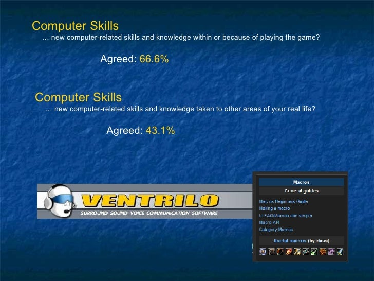 Computer Skills …  new computer-related skills and knowledge within or because of playing the game? Agreed:  66.6% Compute...