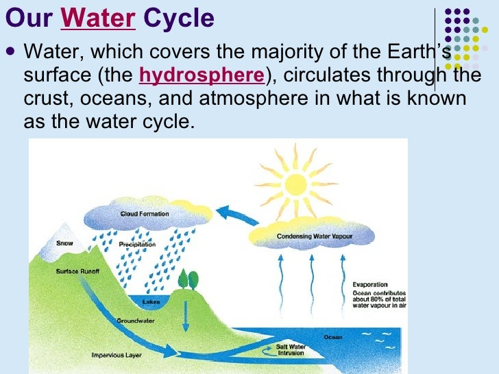 Earth science hydrosphere ppt 10 our water cycle thecheapjerseys Images