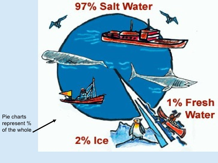 Earth science hydrosphere ppt 8 pie ccuart Choice Image