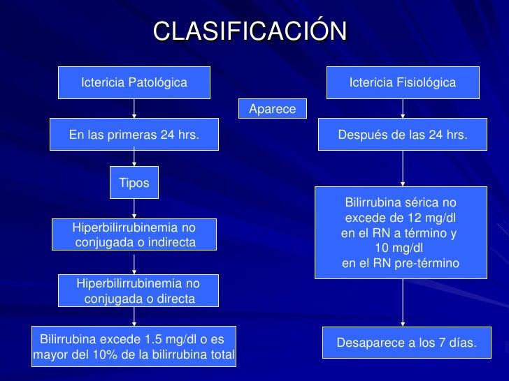 Ictericia Patológica<br />Ictericia Fisiológica<br />Aparece<br />En las primeras 24 hrs.<br />Después de las 24 hrs.<br /...