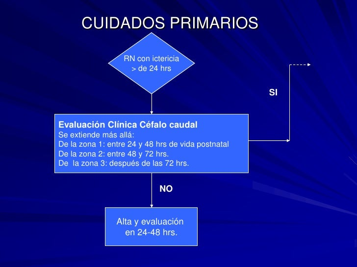 RN con ictericia<br />> de 24 hrs<br />SI<br />Evaluación Clínica Céfalo caudal <br />Se extiende más allá:<br />De la zon...