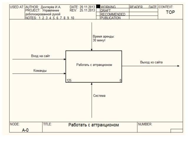 представляет диаграмму dfd собой