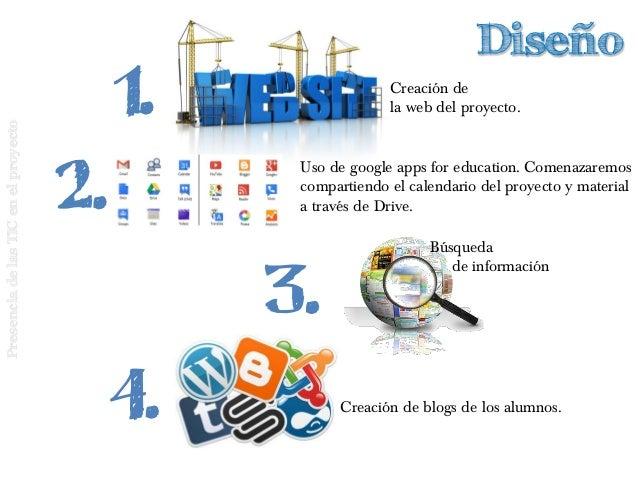 PresenciadelasTICenelproyecto 1. Diseño 2. Búsqueda de información Creación de la web del proyecto. Creación de blogs de l...