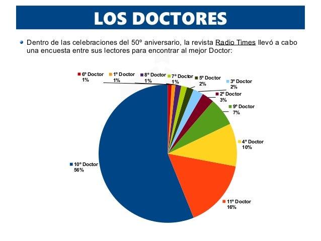 LOS DOCTORES 10º Doctor 56% 11º Doctor 16% 4º Doctor 10% 9º Doctor 7% 2º Doctor 3% 3º Doctor 2% 5º Doctor 2% 7º Doctor 1% ...
