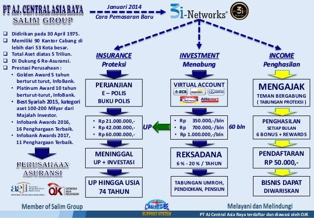 INVESTMENT Menabung INSURANCE Proteksi INCOME Penghasilan • Rp 350.000,-/bln • Rp 700.000,-/bln • Rp 1.000.000,-/bln • Rp ...