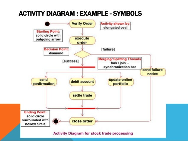 3 interaction andstatemodeling executable activity diagrams 28 ccuart Choice Image