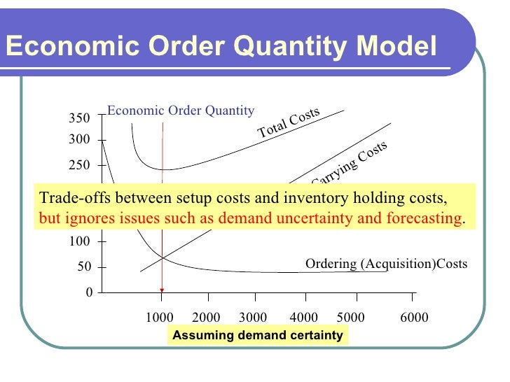 economic order quantity eoq from first principles essay Compare and contrast the eoq with abc analysis approach to stock control /02/28/eoq-economic-order-quantity/) character analysis essay in order from first to.