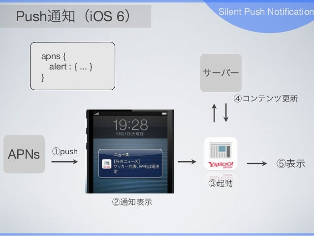 Push通知(iOS 6) Silent Push Notification APNs ①push サーバー ⑤表示 ③起動 ④コンテンツ更新 ②通知表示 apns { alert : { ... } }