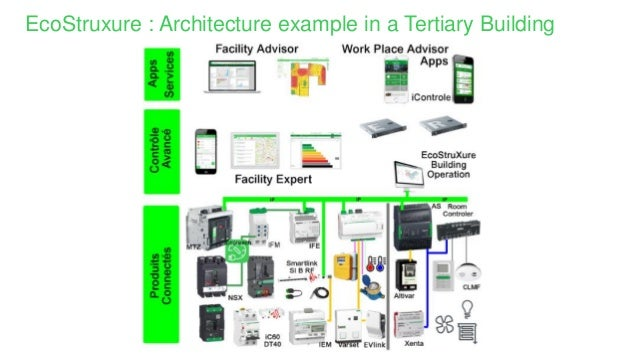 IoT solutions for buildings by Schneider Electric
