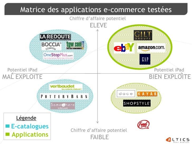 Matrice des applications e-commerce testées                     Chiffre d'affaire potentiel                               ...