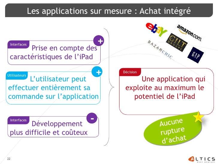 Les applications sur mesure : Achat intégré    Interfaces                        +        Prise en compte des  caractérist...