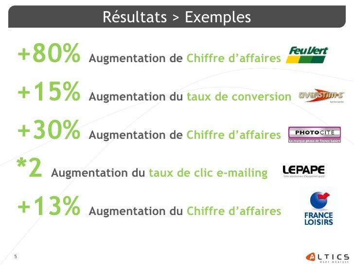 Résultats > Exemples  +80% Augmentation de Chiffre d'affaires +15% Augmentation du taux de conversion +30% Augmentation de...