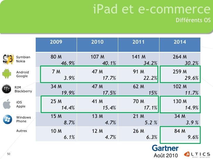 iPad et e-commerce                                                                 Différents OS                     2009 ...