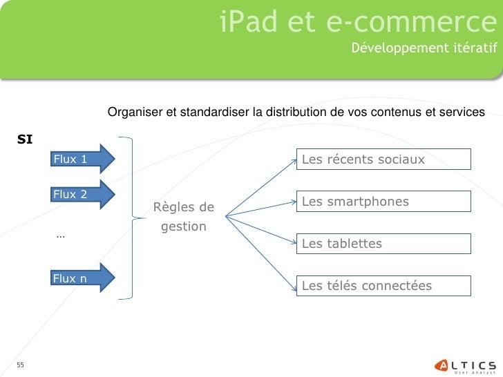iPad et e-commerce                                                           Développement itératif                  Organ...