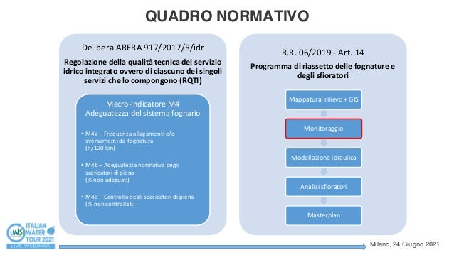 Il servizio di monitoraggio permanente delle portate della rete fognaria. Case history: Gruppo CAP Slide 2
