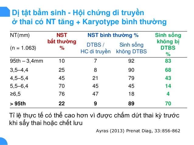 NT(mm) (n = 1.063) NST bất thường % NST bình thường % Sinh sống không bị DTBS % DTBS / HC di truyền Sinh sống không DTBS 9...