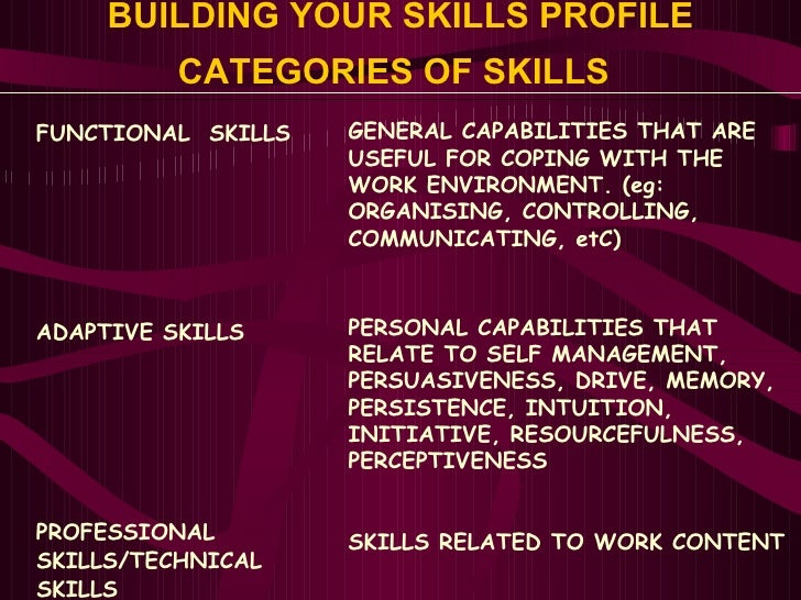 BUILDING YOUR SKILLS PROFILE CATEGORIES OF SKILLS   <ul><li>FUNCTIONAL  SKILLS </li></ul><ul><li>ADAPTIVE SKILLS </li></ul...