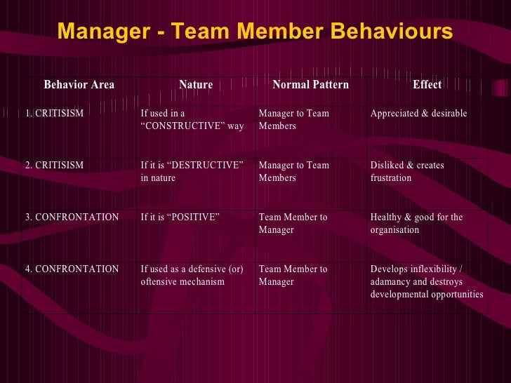 Manager - Team Member Behaviours