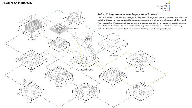 the future of neighborhoods  regenerative  resilient and