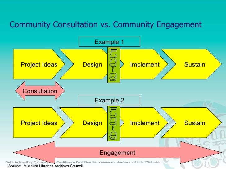 capacity building in community engagement and The terms 'capacity building' or 'capacity development' describe  engagement corporate social  funders are increasingly aware that voluntary and community.