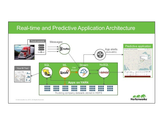 © Hortonworks Inc. 2015. All Rights Reserved Apps on YARN Trucking company datasets stored in HDFS Real-time and Predictiv...