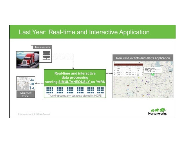 © Hortonworks Inc. 2015. All Rights Reserved Real-time events and alerts application Last Year: Real-time and Interactive ...