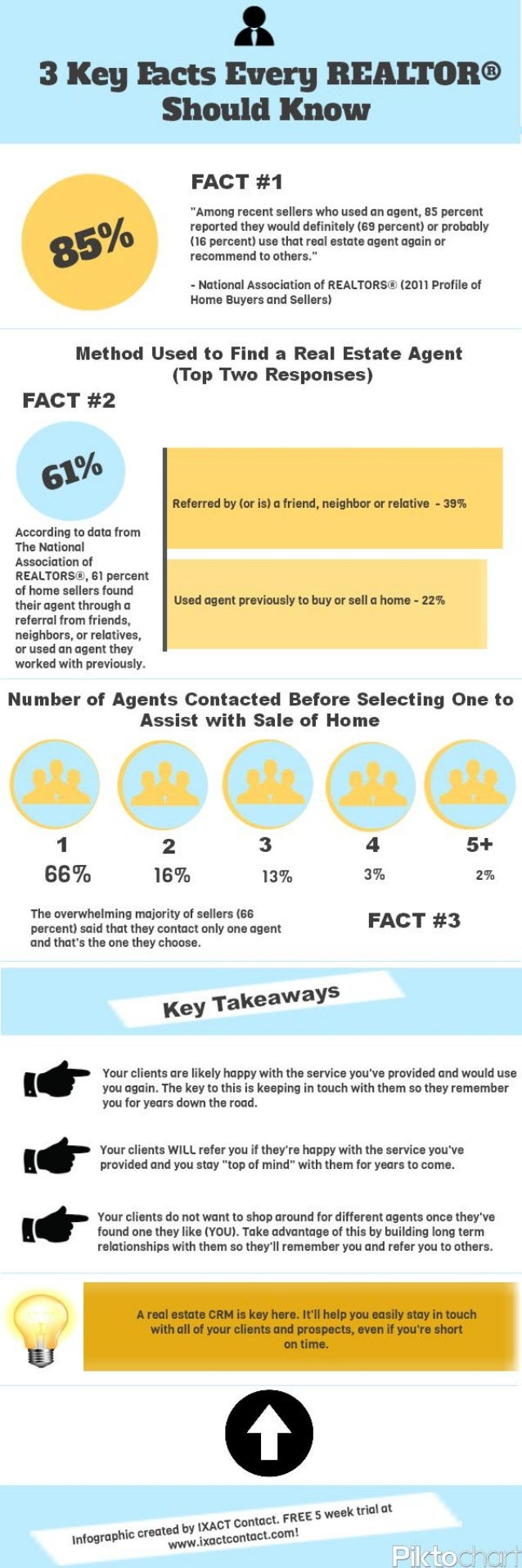 3 Key Facts Every REALTOR® Should Know