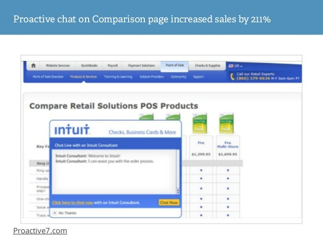 Proactive chat in the checkout - increased sales 20% 7 AOV 43 %