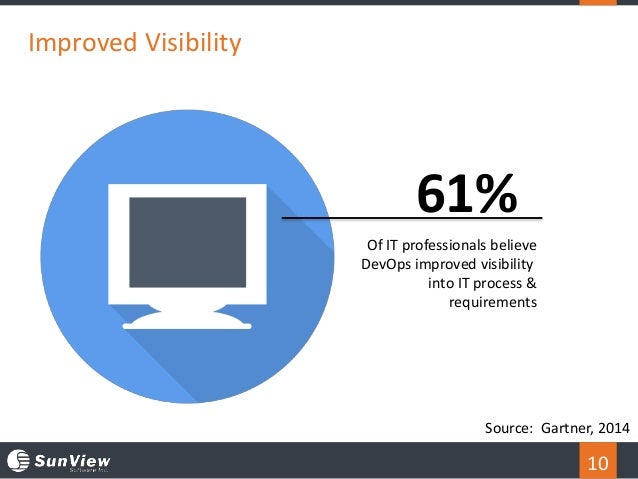 10 Improved Visibility 61% Of IT professionals believe DevOps improved visibility into IT process & requirements Source: G...