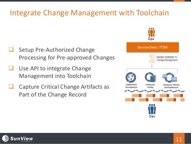 11 Integrate Change Management with Toolchain  Setup Pre-Authorized Change Processing for Pre-approved Changes  Use API ...