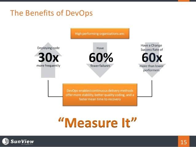 "15 The Benefits of DevOps ""Measure It"""