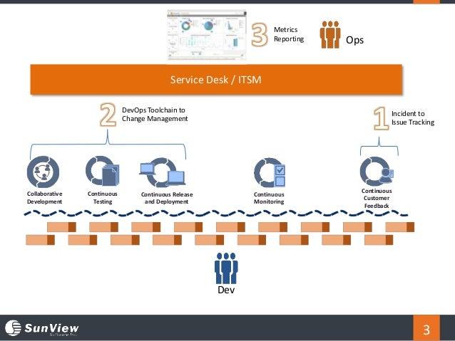 3 Continuous Monitoring Collaborative Development Continuous Release and Deployment Continuous Customer Feedback Continuou...