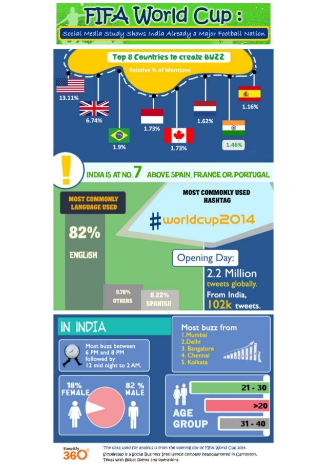 India at Number 7 in the Top Countries to create buzz on FIFA World Cup 2014