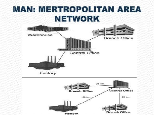 3 lan man wan 7 network ccuart Image collections