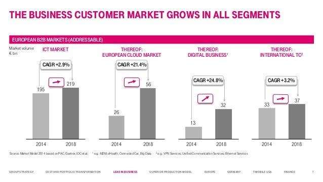 T mobile business eu basic vpn