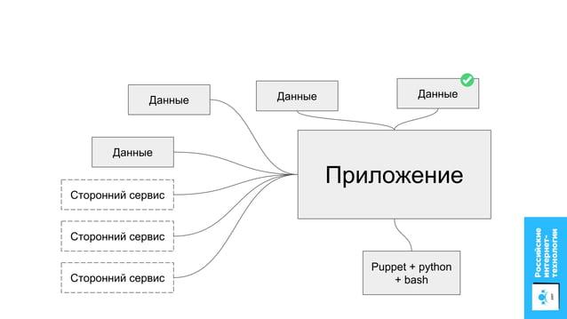 Build container base OS build dependencies sources build image: +